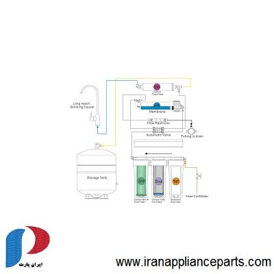 مراحل دستگاه تصفیه آب
